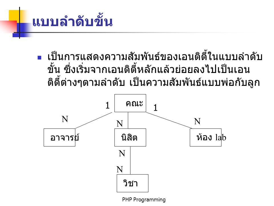 PHP Programmingintroduction50 The Field List คำสั่ง select ที่ง่ายที่สุดคือ SELECT * FROM Table_name ; คำสั่งจะแสดงทุกฟิลด์ของเรคอร์ดที่อยู่ในตาราง ถ้าต้องการแสดงข้อมูลเฉพาะจะต้องระบุฟิลด์ด้วย ดังตัวอย่าง SELECT str_name_first, int_age FROM Select01;
