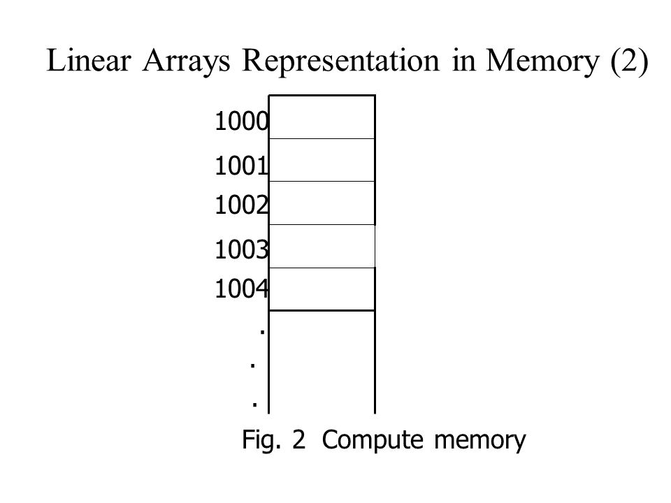 Linear Arrays Representation in Memory (2) 1000 1001 1002 1003 1004 Fig. 2 Compute memory...