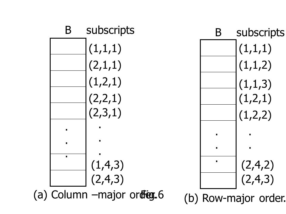 Bsubscripts (1,1,1) (2,1,1) (1,2,1) (2,2,1) (2,3,1)............ (1,4,3) (2,4,3) Bsubscripts (1,1,1) (1,1,2) (1,1,3) (1,2,1) (1,2,2)............ (2,4,2