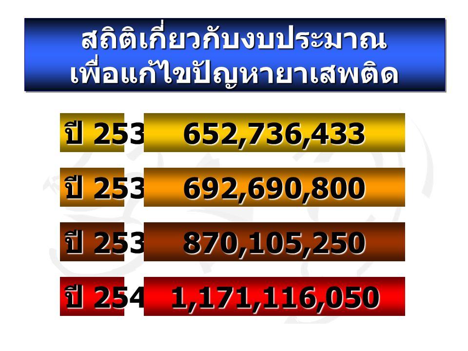สถิติเกี่ยวกับงบประมาณ เพื่อแก้ไขปัญหายาเสพติด ปี 2537 ปี 2538 ปี 2539 ปี 2540 652,736,433 692,690,800 870,105,250 1,171,116,050