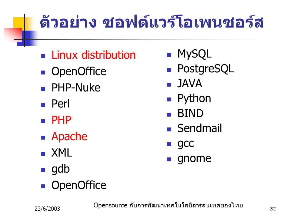Opensource กับการพัฒนาเทคโนโลยีสารสนเทศของไทย 23/6/200332 ตัวอย่าง ซอฟต์แวร์โอเพนซอร์ส Linux distribution OpenOffice PHP-Nuke Perl PHP Apache XML gdb OpenOffice MySQL PostgreSQL JAVA Python BIND Sendmail gcc gnome