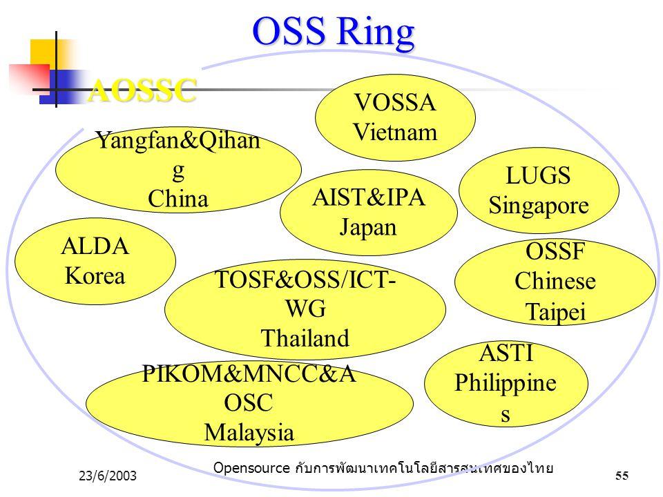 Opensource กับการพัฒนาเทคโนโลยีสารสนเทศของไทย 23/6/200355 OSS Ring PIKOM&MNCC&A OSC Malaysia TOSF&OSS/ICT- WG Thailand ALDA Korea Yangfan&Qihan g China LUGS Singapore OSSF Chinese Taipei VOSSA Vietnam AOSSC AIST&IPA Japan ASTI Philippine s