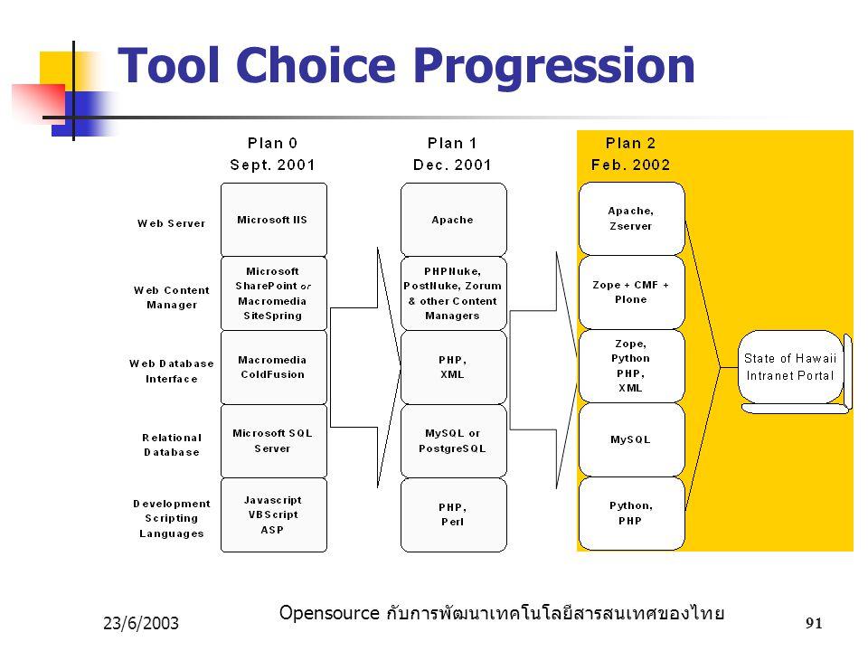 Opensource กับการพัฒนาเทคโนโลยีสารสนเทศของไทย 23/6/200391 Tool Choice Progression