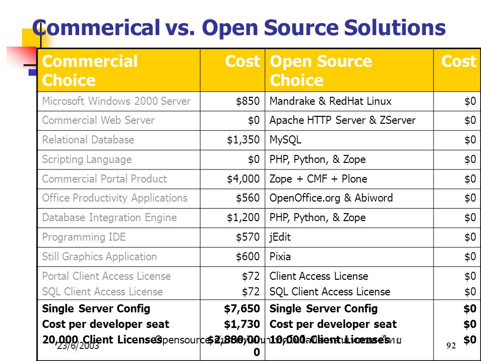 Opensource กับการพัฒนาเทคโนโลยีสารสนเทศของไทย 23/6/200392 Commerical vs. Open Source Solutions Commercial Choice CostOpen Source Choice Cost Microsoft