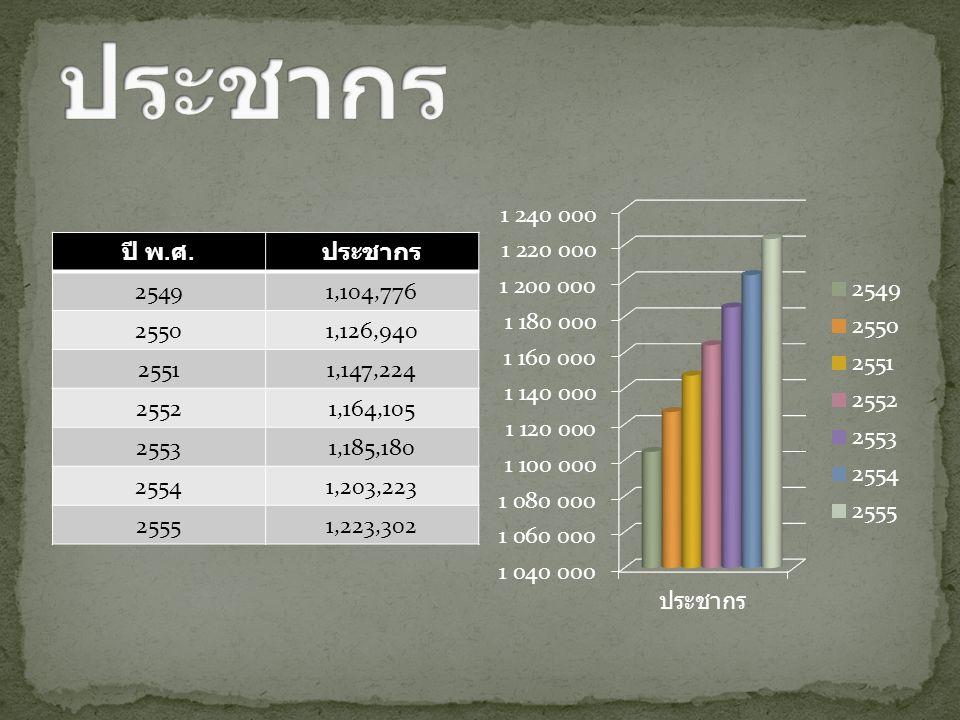 ปี พ. ศ. ประชากร 25491,104,776 25501,126,940 25511,147,224 25521,164,105 25531,185,180 25541,203,223 25551,223,302