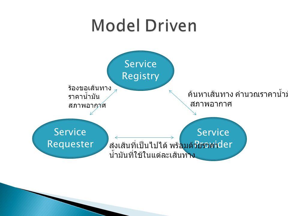 Service Requester Service Registry Service Provider ร้องขอเส้นทาง ราคาน้ำมัน สภาพอากาศ ค้นหาเส้นทาง คำนวณราคาน้ำมัน สภาพอากาศ ส่งเส้นที่เป็นไปได้ พร้อมด้วยราคา น้ำมันที่ใช้ในแต่ละเส้นทาง