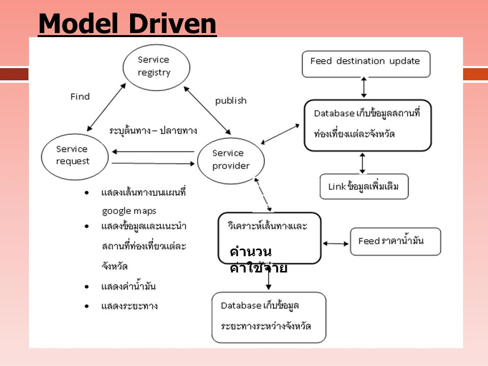 Model Driven คำนวน ค่าใช้จ่าย