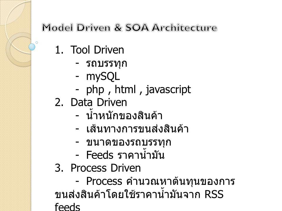 1.Tool Driven - รถบรรทุก - mySQL - php, html, javascript 2.Data Driven - น้ำหนักของสินค้า - เส้นทางการขนส่งสินค้า - ขนาดของรถบรรทุก - Feeds ราคาน้ำมัน 3.Process Driven - Process คำนวณหาต้นทุนของการ ขนส่งสินค้าโดยใช้ราคาน้ำมันจาก RSS feeds - Process คำนวณหาเส้นทางที่สั้นที่สุด ในการขนส่งสินค้าโดยใช้ Algorithm A* Search