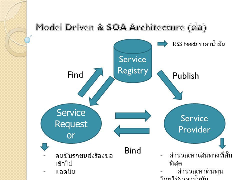 Service Request or Service Provider Service Registry Find Publish Bind RSS Feeds ราคาน้ำมัน - คนขับรถขนส่งร้องขอ เข้าไป - แอดมิน - คำนวณหาเส้นทางที่สั้น ที่สุด - คำนวณหาต้นทุน โดยใช้ราคาน้ำมัน