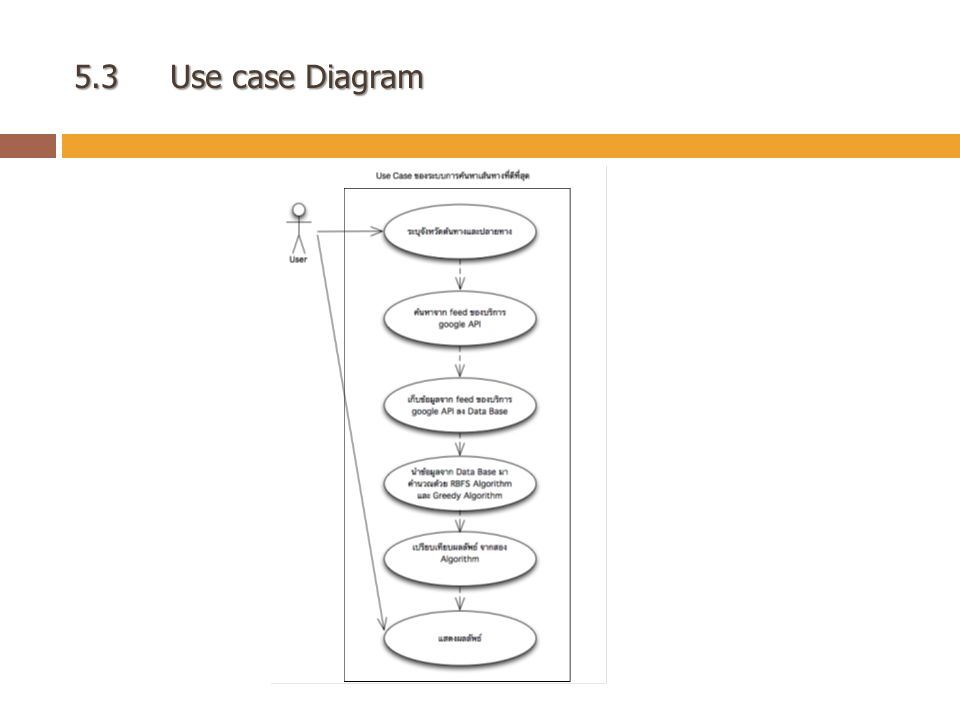 5.3Use case Diagram