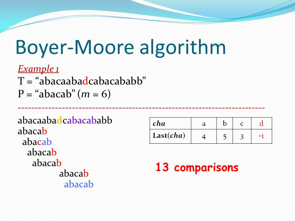 Boyer-Moore algorithm Example 1 T = abacaabacabacababb T = abacaabadcabacababb P = abacab (m = 6) -------------------------------------------------------------------------- abacaabacabb abacaabadcabacababb abaca abacab aba abacab abaca abacab abacab chaabcd Last(cha)453 13 comparisons