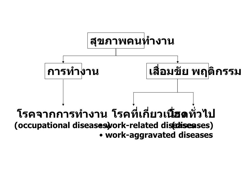 การสร้างเสริมสุขภาพและ ป้องกันโรค - กลุ่มแรงงาน 1° prevention2° prevention3° prevention กฎหมาย รณรงค์ เผยแพร่ ปชส มาตรการสังคม จัดการสิ่งแวดล้อม ปรับพฤติกรรม ฯลฯ คัดกรอง ตรวจสุขภาพ เฝ้าระวัง ควบคุม ฯลฯ วินิจฉัย รักษา ฟื้นฟู เยียวยา ฯลฯ กรม อนามัย รง.