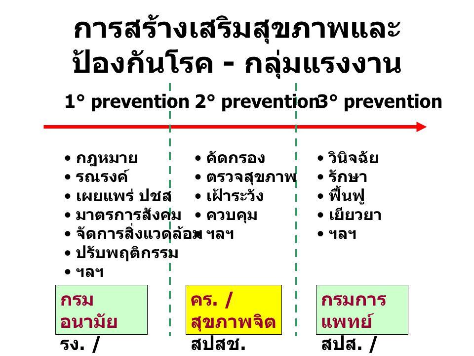 การสร้างเสริมสุขภาพและ ป้องกันโรค - กลุ่มแรงงาน 1° prevention2° prevention3° prevention กฎหมาย รณรงค์ เผยแพร่ ปชส มาตรการสังคม จัดการสิ่งแวดล้อม ปรับพ