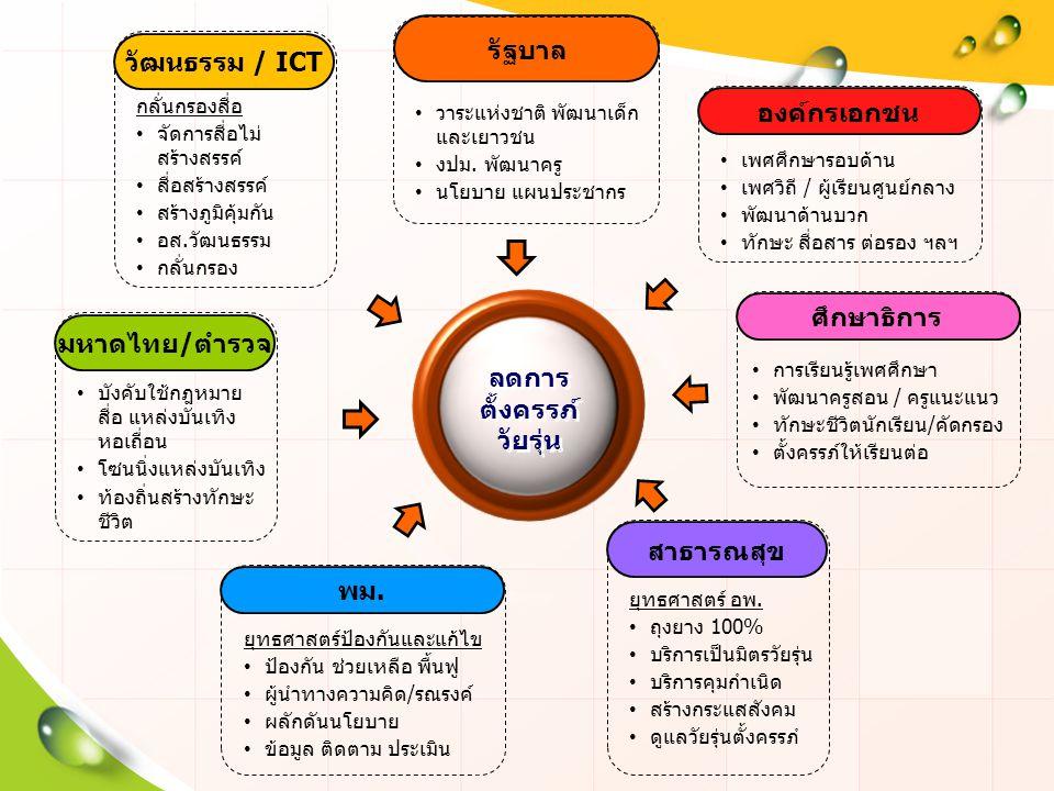วัฒนธรรม / ICT กลั่นกรองสื่อ จัดการสื่อไม่ สร้างสรรค์ สื่อสร้างสรรค์ สร้างภูมิคุ้มกัน อส.วัฒนธรรม กลั่นกรอง ลดการ ตั้งครรภ์ วัยรุ่น มหาดไทย/ตำรวจ บังค