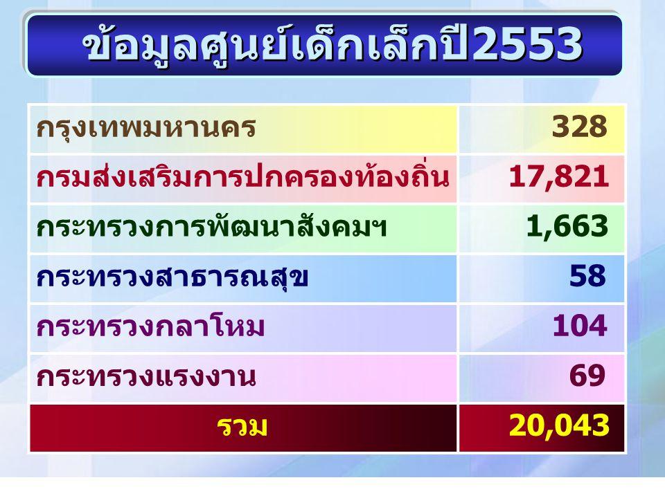 ข้อมูลศูนย์เด็กเล็กปี2553 กรุงเทพมหานคร 328 กรมส่งเสริมการปกครองท้องถิ่น 17,821 กระทรวงการพัฒนาสังคมฯ 1,663 กระทรวงสาธารณสุข 58 กระทรวงกลาโหม 104 กระท