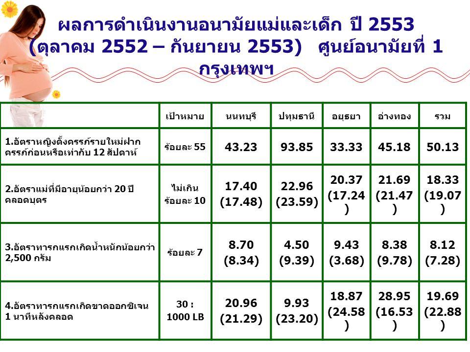เป้าหมายนนทบุรีปทุมธานีอยุธยาอ่างทองรวม 1. อัตราหญิงตั้งครรภ์รายใหม่ฝาก ครรภ์ก่อนหรือเท่ากับ 12 สัปดาห์ ร้อยละ 55 43.2393.8533.3345.1850.13 2. อัตราแม