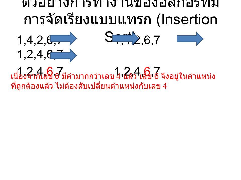 ตัวอย่างการทำงานของอัลกอริทึม การจัดเรียงแบบแทรก (Insertion Sort) 1,4,2,6,7 1,4,2,6,7 1,2,4,6,7 1,2,4,6,7 เนื่องจากเลข 6 มีค่ามากกว่าเลข 4 แล้ว เลข 6 จึงอยู่ในตำแหน่ง ที่ถูกต้องแล้ว ไม่ต้องสับเปลี่ยนตำแหน่งกับเลข 4
