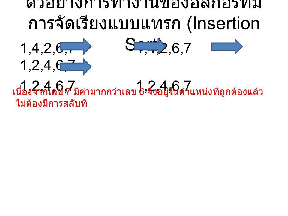ตัวอย่างการทำงานของอัลกอริทึม การจัดเรียงแบบแทรก (Insertion Sort) 1,4,2,6,7 1,4,2,6,7 1,2,4,6,7 1,2,4,6,7 เนื่องจากเลข 7 มีค่ามากกว่าเลข 6 จึงอยู่ในตำแหน่งที่ถูกต้องแล้ว ไม่ต้องมีการสลับที่