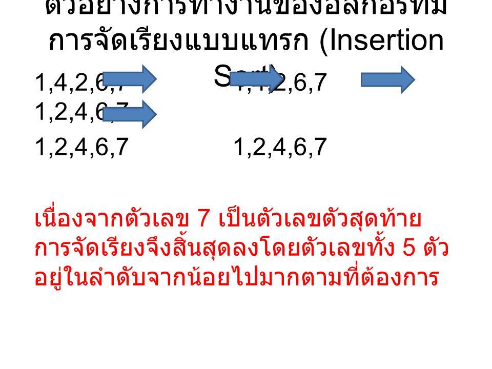 ตัวอย่างการทำงานของอัลกอริทึม การจัดเรียงแบบแทรก (Insertion Sort) 1,4,2,6,7 1,4,2,6,7 1,2,4,6,7 1,2,4,6,7 เนื่องจากตัวเลข 7 เป็นตัวเลขตัวสุดท้าย การจัดเรียงจึงสิ้นสุดลงโดยตัวเลขทั้ง 5 ตัว อยู่ในลำดับจากน้อยไปมากตามที่ต้องการ