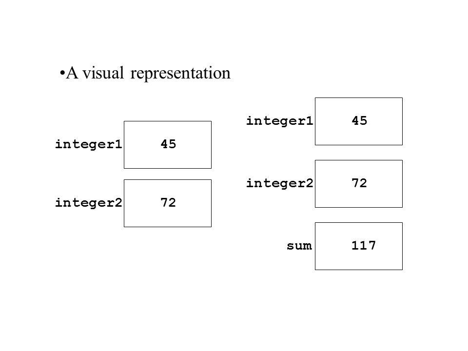 integer1 45 integer2 72 integer1 45 integer2 72 sum 117 A visual representation