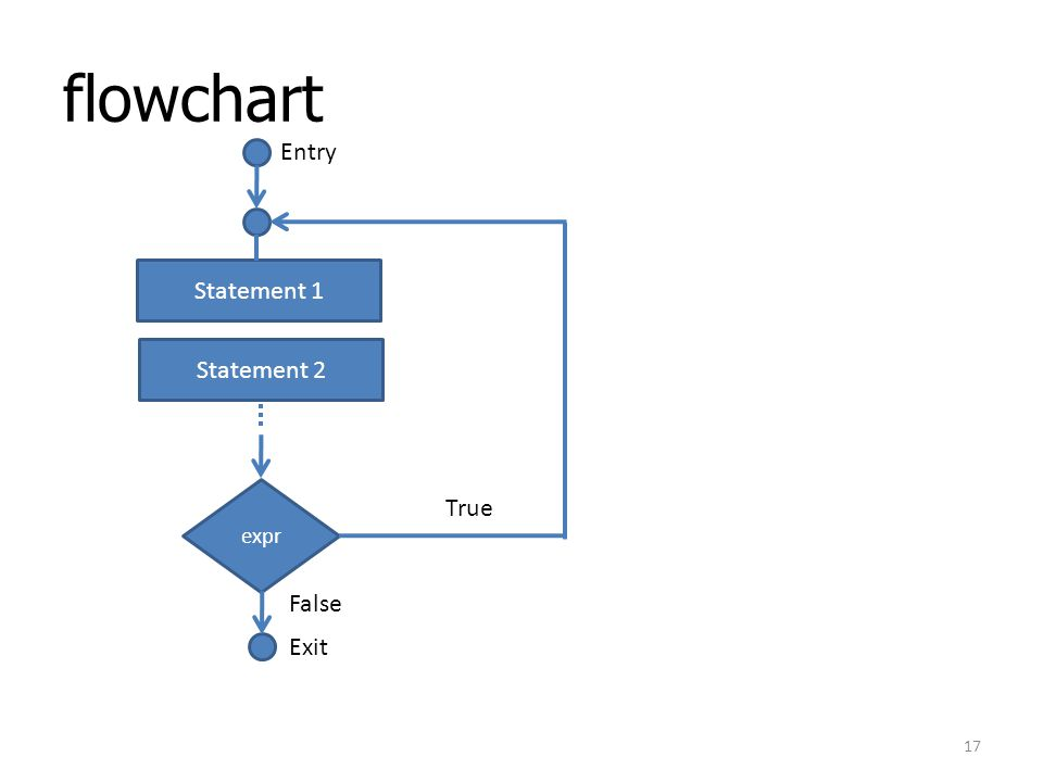 flowchart expr Statement 1 Statement 2 Entry True False Exit 17