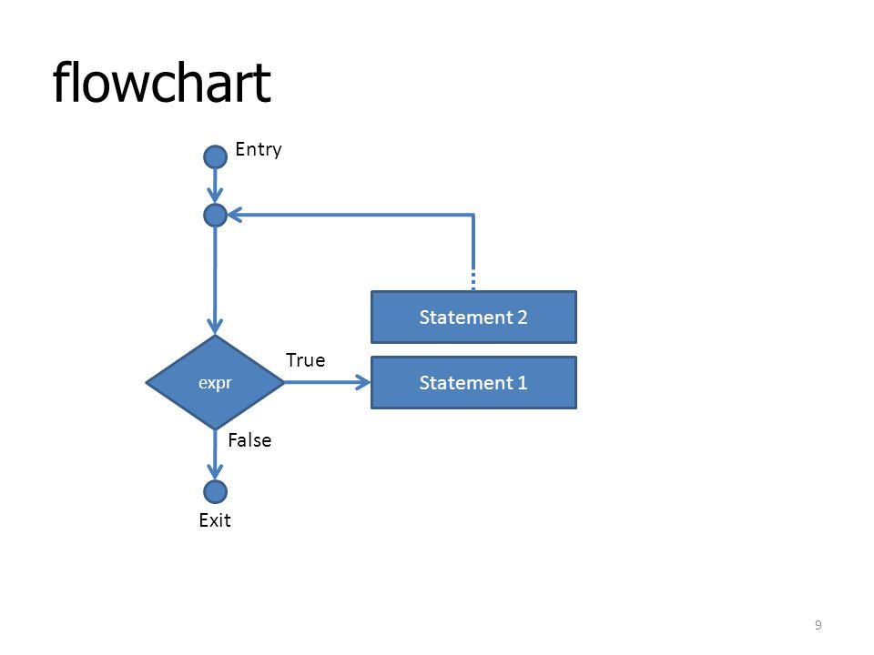 flowchart expr Statement 1 Statement 2 Entry True False Exit 9