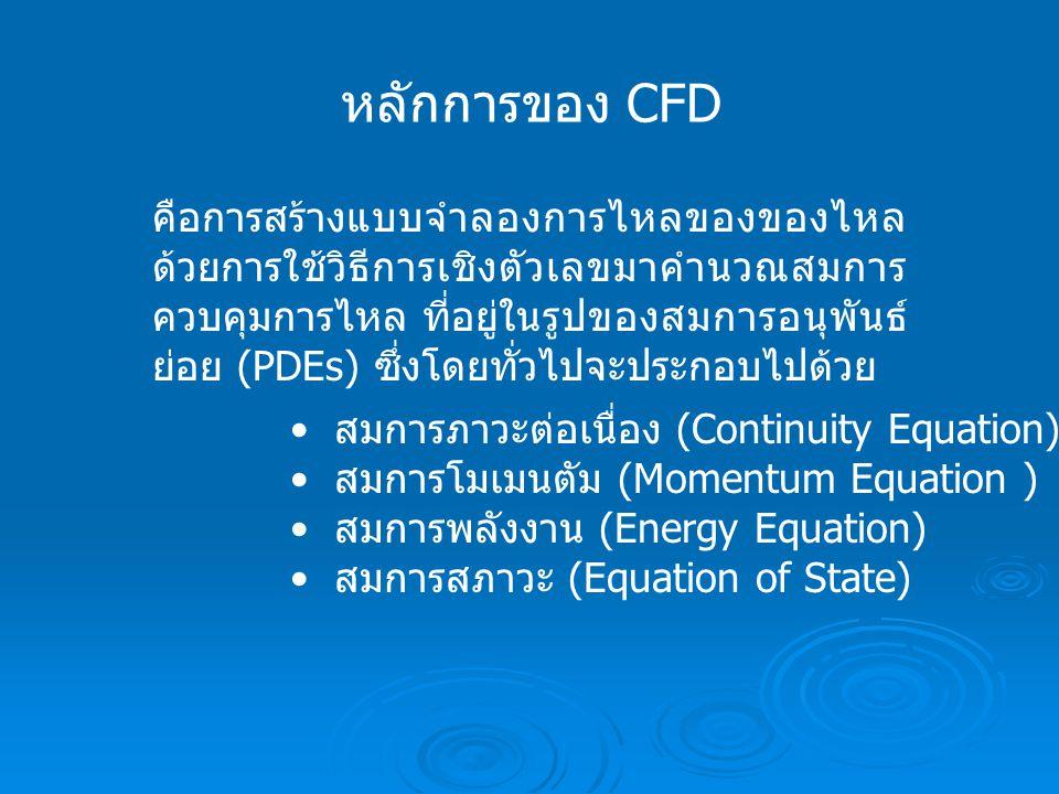 หลักการของ CFD คือการสร้างแบบจำลองการไหลของของไหล ด้วยการใช้วิธีการเชิงตัวเลขมาคำนวณสมการ ควบคุมการไหล ที่อยู่ในรูปของสมการอนุพันธ์ ย่อย (PDEs) ซึ่งโด