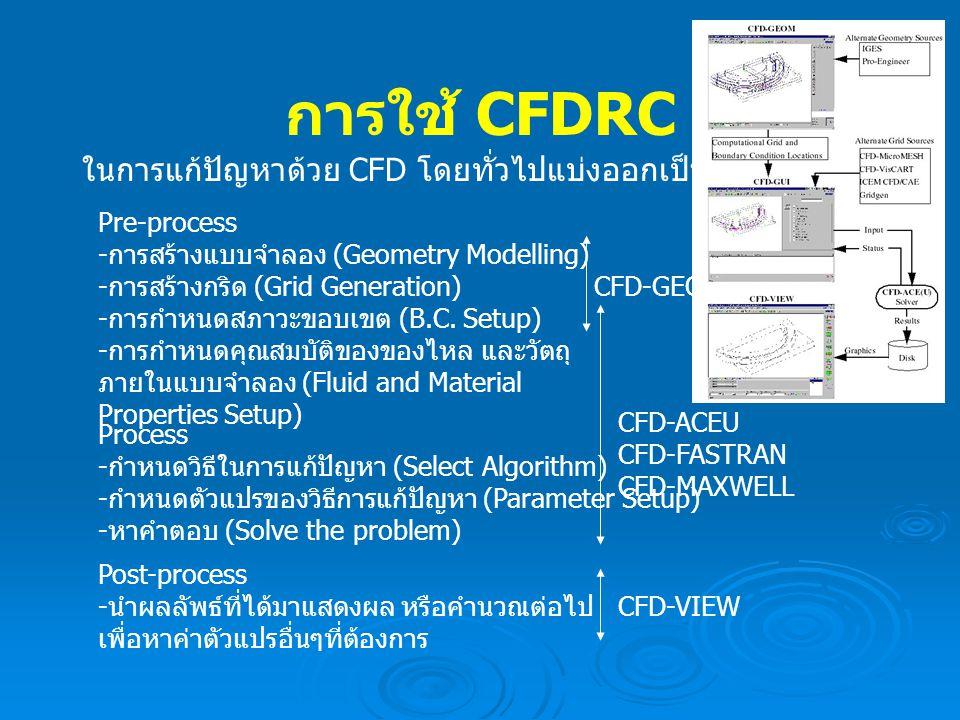 การใช้ CFDRC ในการแก้ปัญหาด้วย CFD โดยทั่วไปแบ่งออกเป็น 3 ขั้นตอน Pre-process - การสร้างแบบจำลอง (Geometry Modelling) - การสร้างกริด (Grid Generation)