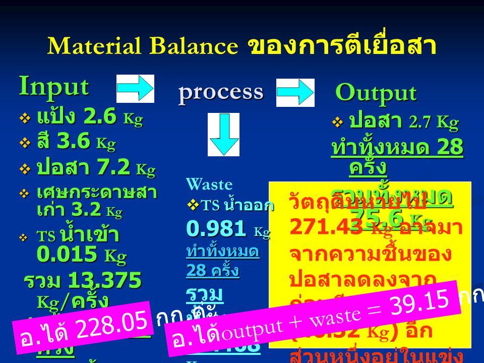 Material Balance ของการตีเยื่อสา Input  แป้ง 2.6 Kg  สี 3.6 Kg  ปอสา 7.2 Kg  เศษกระดาษสา เก่า 3.2 Kg  TS น้ำเข้า 0.015 Kg รวม 13.375 Kg / ครั้ง ร