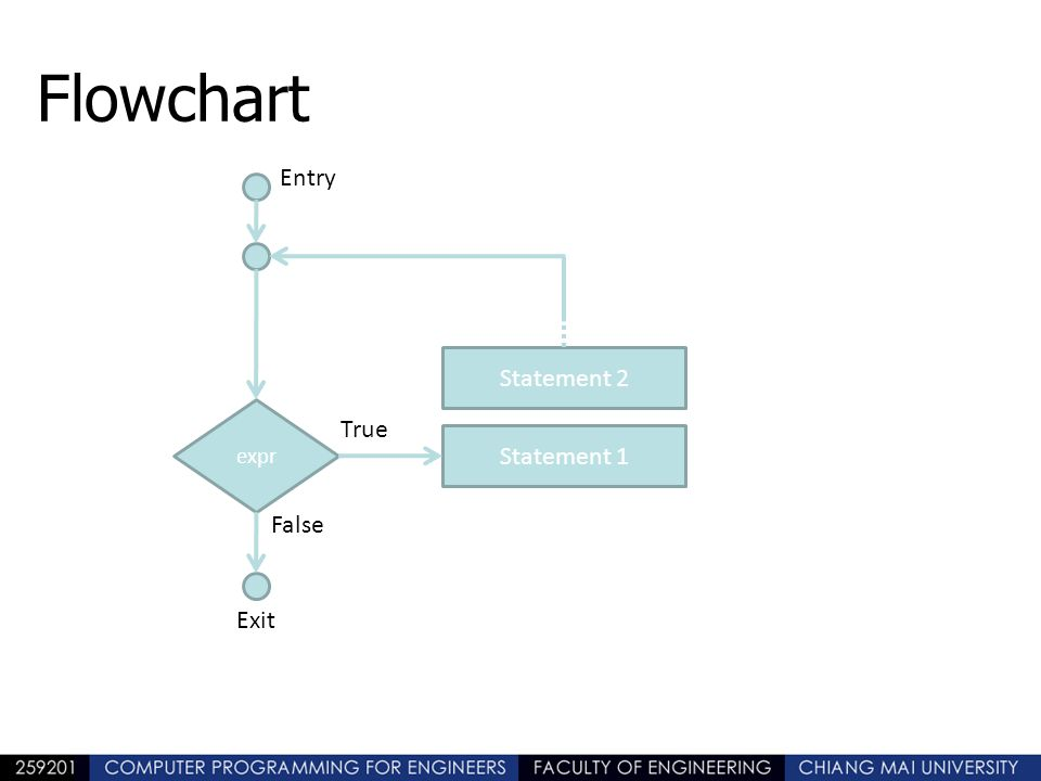 Flowchart expr Statement 1 Statement 2 Entry True False Exit