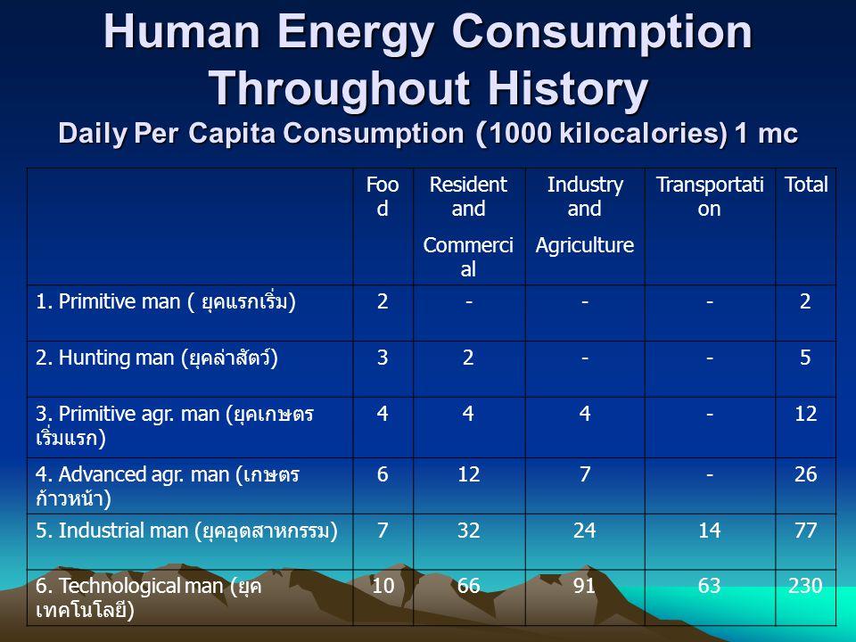 Daily muscular Energy 1000 food calories (~ 1,000,000 calories) 10 6 calories = 10 6 238.8 * 10 – 3 = 4.18*10 6 J 4.18 * 10 6 J = 4.18*10 6 *277.8*10 -9 = 1.2 Kilowatt-hours Unit