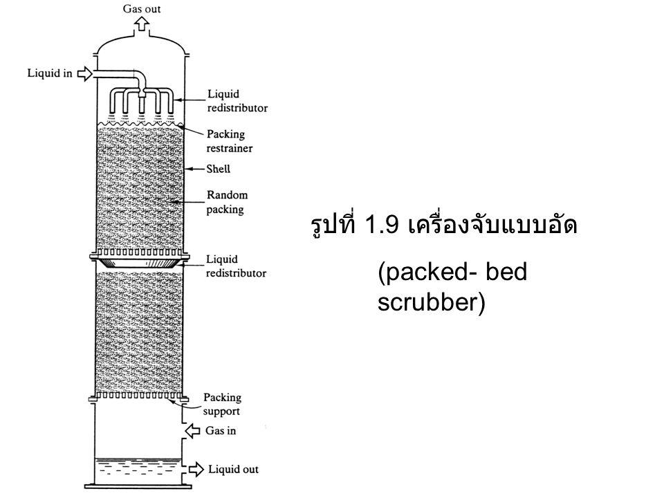 รูปที่ 1.9 เครื่องจับแบบอัด (packed- bed scrubber)