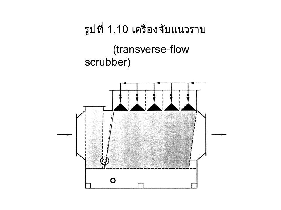 รูปที่ 1.10 เครื่องจับแนวราบ (transverse-flow scrubber)