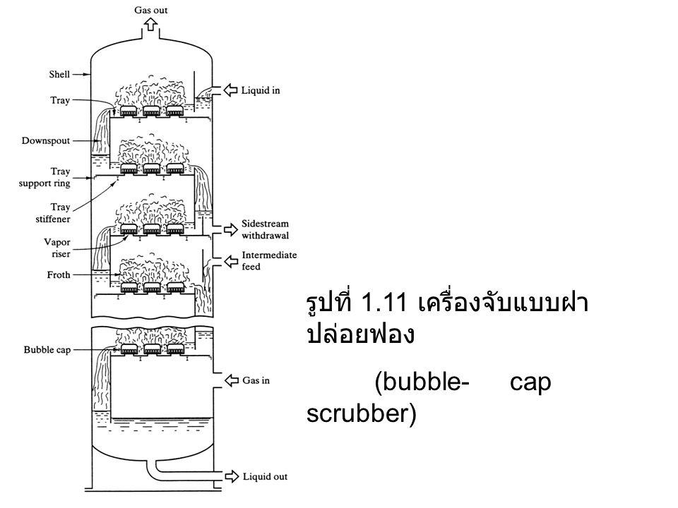 รูปที่ 1.11 เครื่องจับแบบฝา ปล่อยฟอง (bubble-cap scrubber)