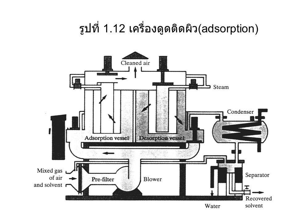 รูปที่ 1.12 เครื่องดูดติดผิว (adsorption)