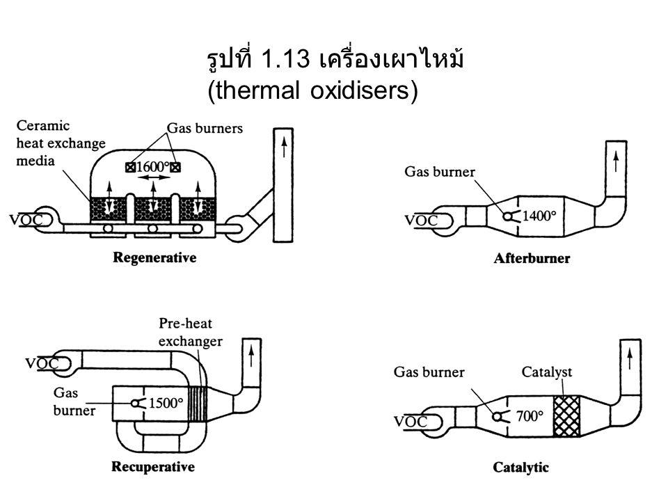 รูปที่ 1.13 เครื่องเผาไหม้ (thermal oxidisers)