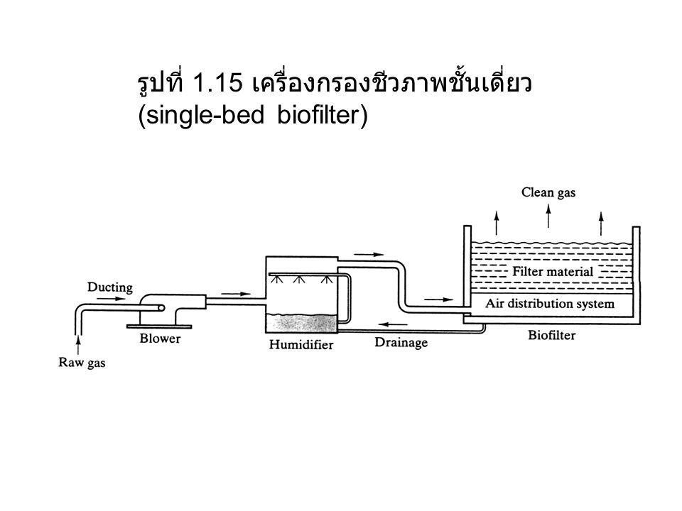 รูปที่ 1.15 เครื่องกรองชีวภาพชั้นเดี่ยว (single-bed biofilter)