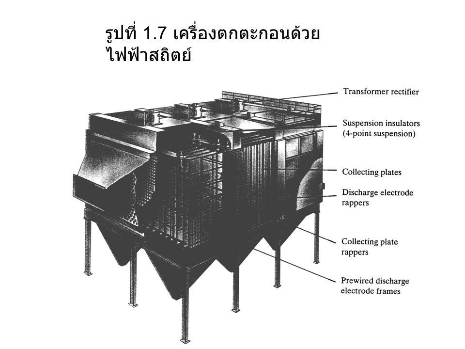 รูปที่ 1.7 เครื่องตกตะกอนด้วย ไฟฟ้าสถิตย์