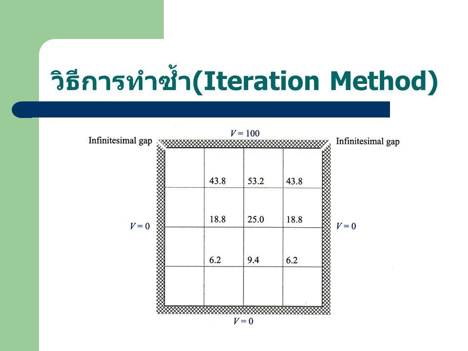 วิธีการทำซ้ำ (Iteration Method)