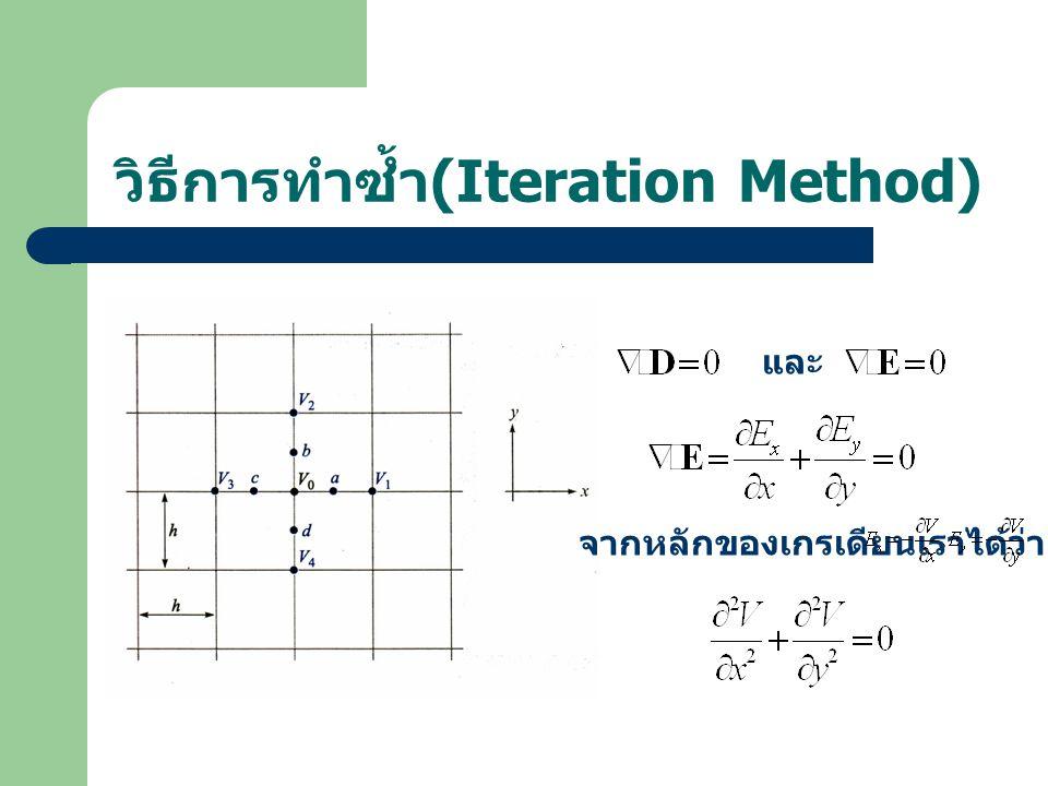 วิธีการทำซ้ำ (Iteration Method) และ จากหลักของเกรเดียนเราได้ว่า