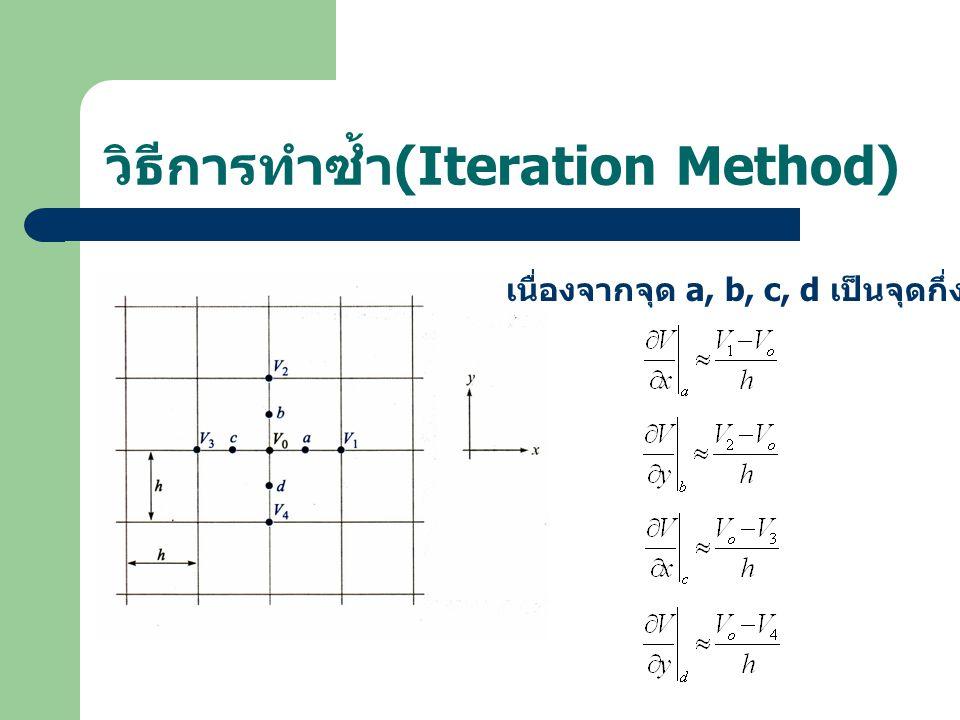 วิธีการทำซ้ำ (Iteration Method) เนื่องจากจุด a, b, c, d เป็นจุดกึ่งกลางแต่ละด้าน