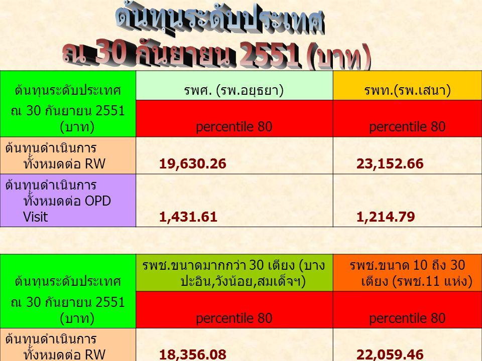 ต้นทุนระดับประเทศรพศ. ( รพ. อยุธยา ) รพท.( รพ. เสนา ) ณ 30 กันยายน 2551 ( บาท ) percentile 80 ต้นทุนดำเนินการ ทั้งหมดต่อ RW 19,630.26 23,152.66 ต้นทุน