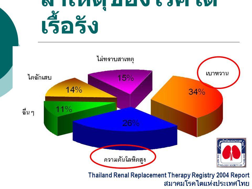 สาเหตุของโรคไต เรื้อรัง Thailand Renal Replacement Therapy Registry 2004 Report สมาคมโรคไตแห่งประเทศไทย