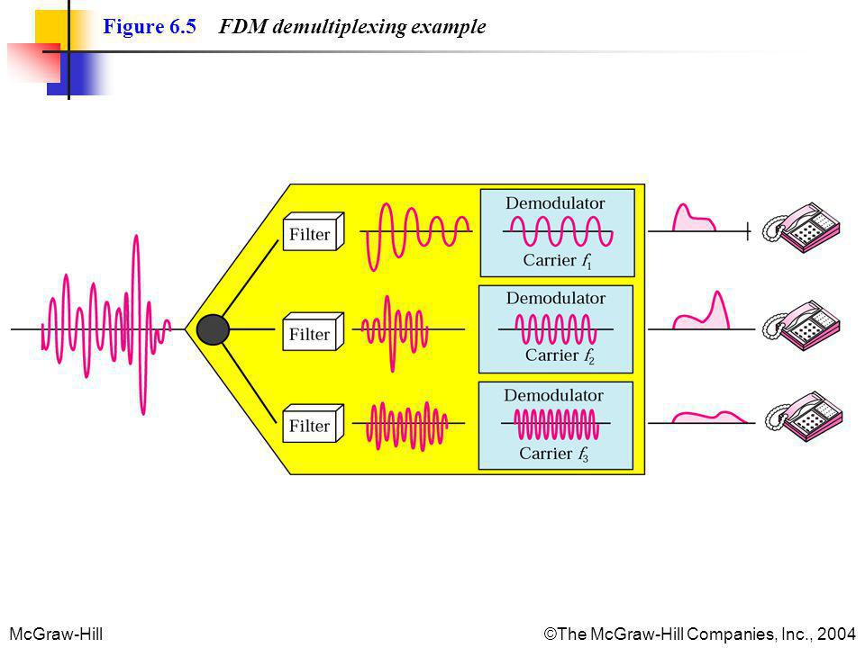 McGraw-Hill©The McGraw-Hill Companies, Inc., 2004 Figure 6.5 FDM demultiplexing example