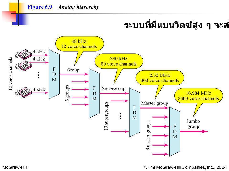 McGraw-Hill©The McGraw-Hill Companies, Inc., 2004 Figure 6.9 Analog hierarchy ระบบที่มีแบนวิดซ์สูง ๆ จะส่งขอมูลได้มาก