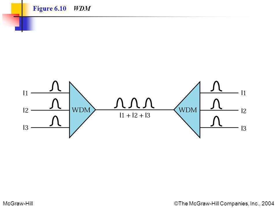 McGraw-Hill©The McGraw-Hill Companies, Inc., 2004 Figure 6.10 WDM