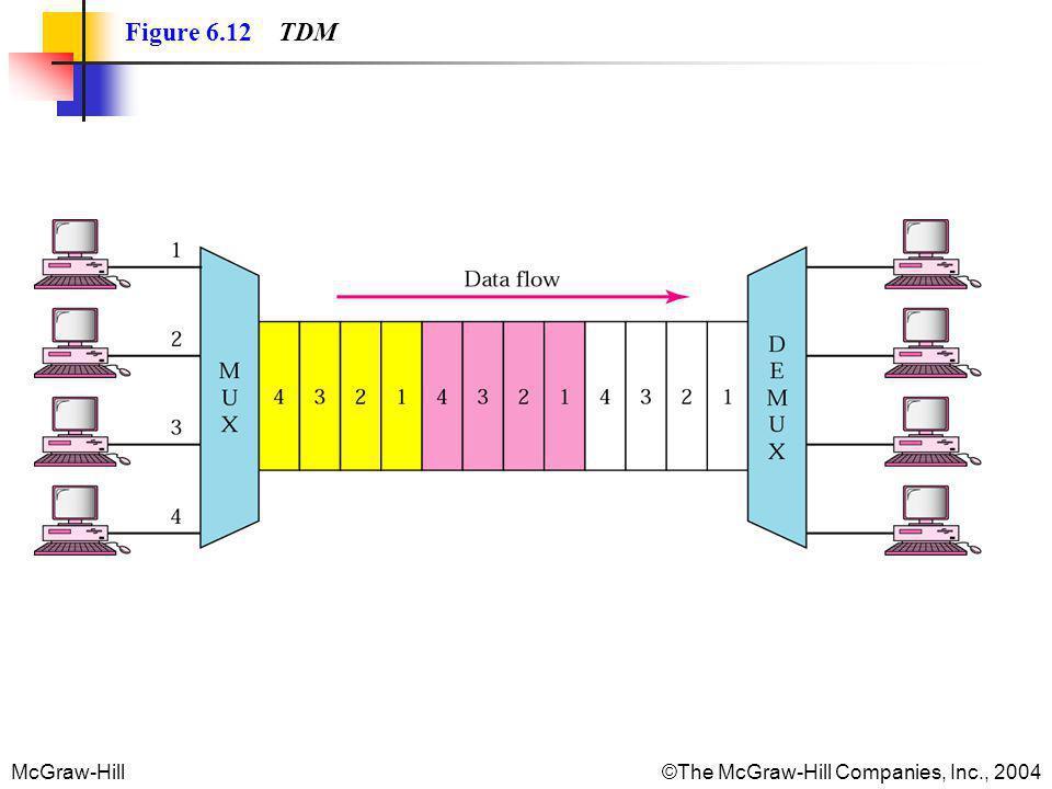 McGraw-Hill©The McGraw-Hill Companies, Inc., 2004 Figure 6.12 TDM