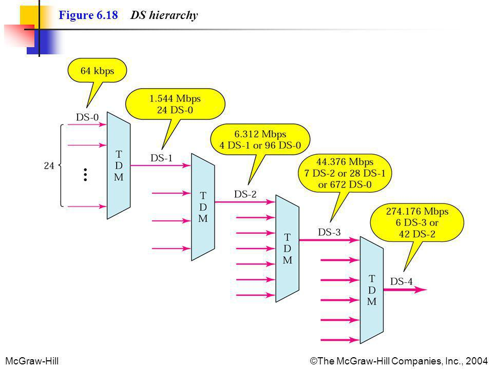 McGraw-Hill©The McGraw-Hill Companies, Inc., 2004 Figure 6.18 DS hierarchy