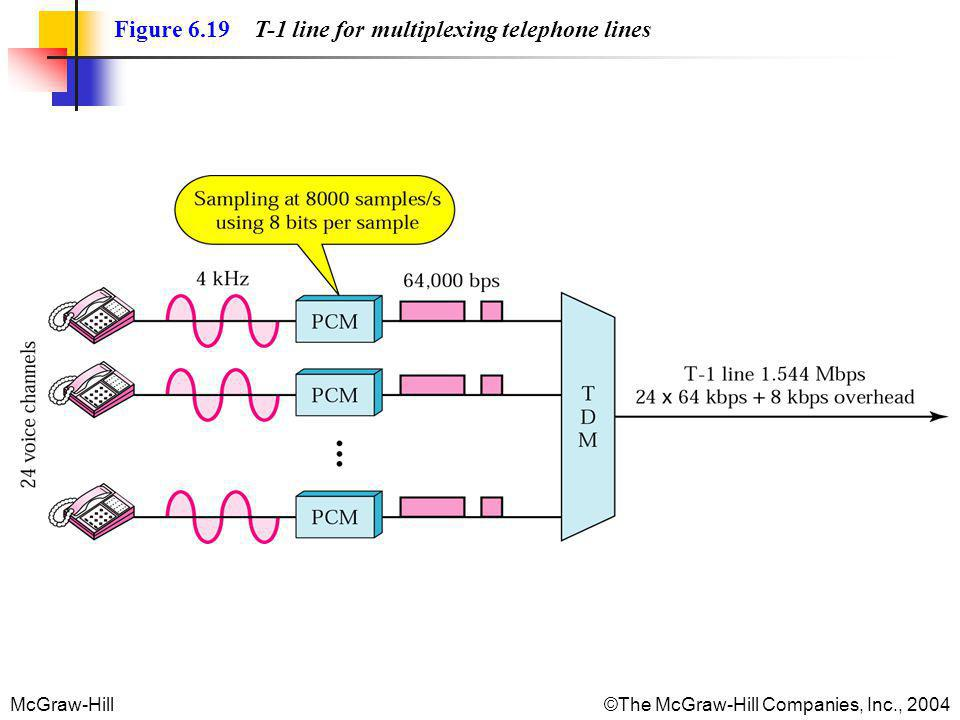 McGraw-Hill©The McGraw-Hill Companies, Inc., 2004 Figure 6.19 T-1 line for multiplexing telephone lines