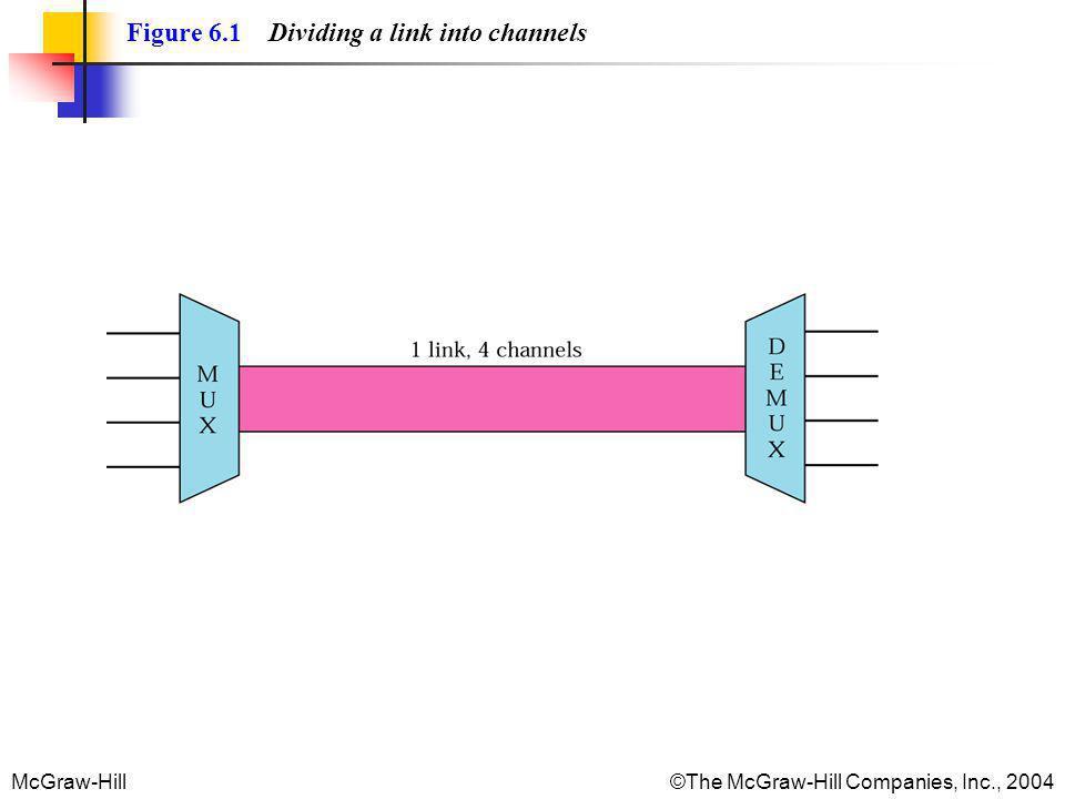 McGraw-Hill©The McGraw-Hill Companies, Inc., 2004 Figure 6.14 Interleaving